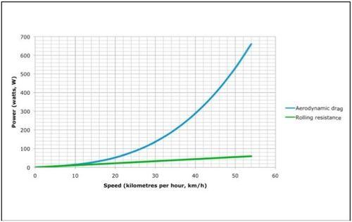 Aero Drag Graph