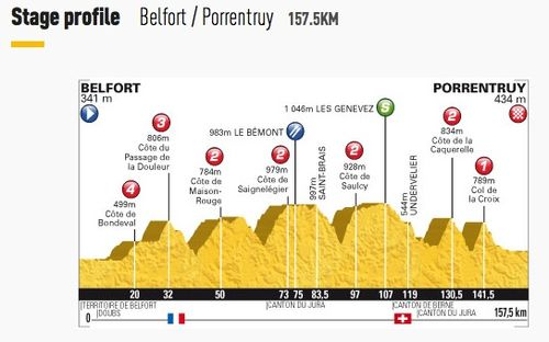 Stage 8 - Belfort to Porrentru