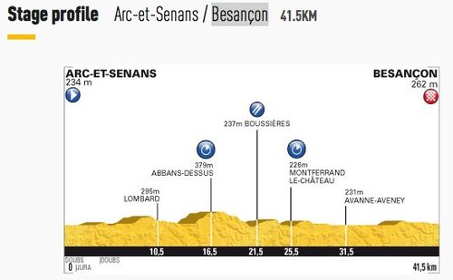 Stage 9 - Besancon Time Trial
