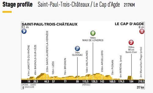 Stage 13 - Saint-Paul-Trois-Châteaux to Le Cap d'Agde