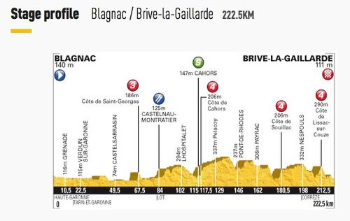 Stage 18 - Blagnac to Brive-la-Gaillarde