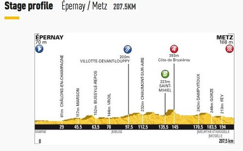 Stage 6 - Rouen to Saint-Quentin
