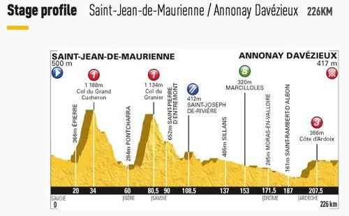 Stage 12 - Saint-Jean-de-Maurienne to Annonay Davézieux