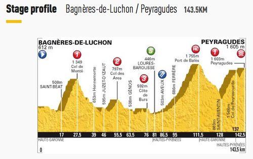 Stage 17 - Bagnères-de-Luchon : Peyragudes