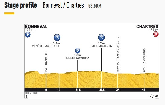 Stage 19 - Bonneval to Chartres