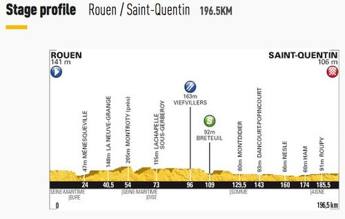 Stage 5 - Rouen to Saint-Quentin