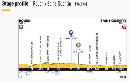 Stage 5 - Rouen to Saint-Quentin