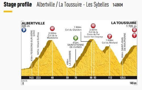 Stage 11 - Albertville to La Toussuire - Les Sybelles