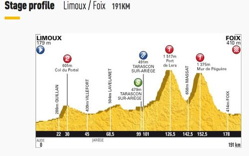 Stage 14 - Limoux to Foix