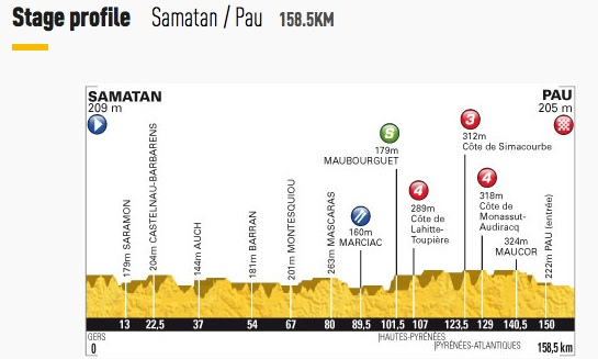 Stage 15 - Samatan to Pau
