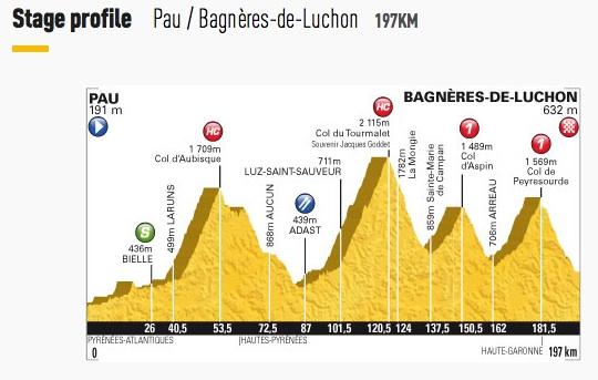 Stage 16 - Pau to Bagnères-de-Luchon